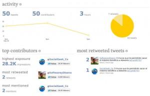 Descubre cómo vuelan tus Tweets por el TimeLine de los usuarios