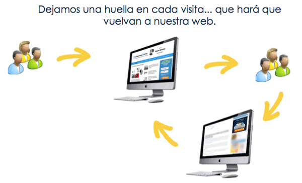 esquema-funcionamiento-retargeting-remarketing