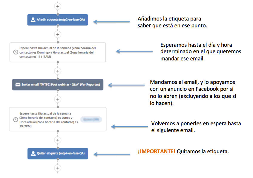 leadbridget-retargeting-con-etiquetas-monetizados